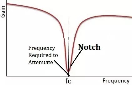 Notch Filter Frequency Response