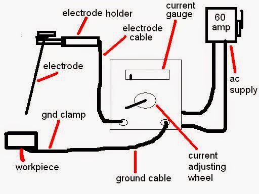 diagram of welding machine smaw  smaw