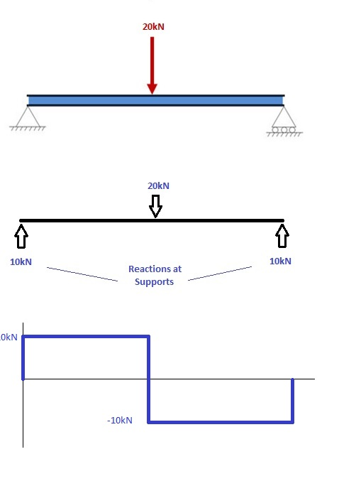 green mechanic bending moment in a beam lab report rh green mechanic com shear force and bending moment diagram calculator shear force diagram calculator beam