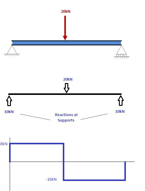 bending in beam lab report A primer on the design and use of strain gage force sensors  bending beam cell  s-beam cells.