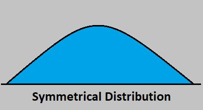 symmetrical distribution by statisticalaid.com