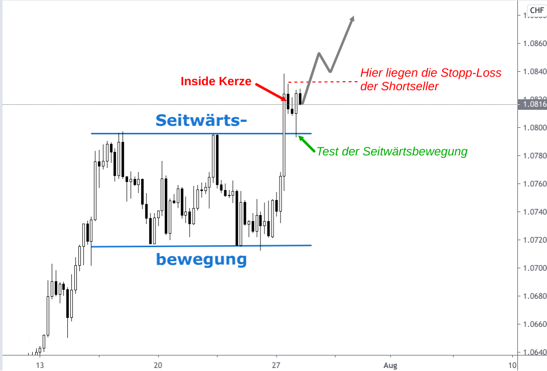 Kerzenchart EUR/CHF-Kurs Ausbruch aus Seitwärtsbewegung nach oben Ende Juli 2020