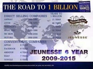 Jeunesse за 6 лет набрала годовой товарооборот 1 миллиард долларов (1 Billion $). Picture.