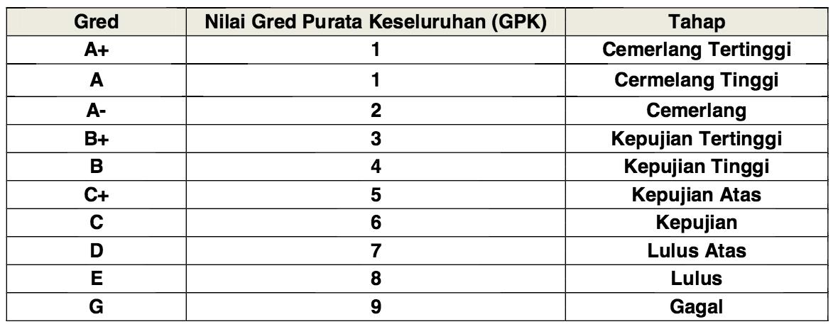 Nilai Gred Purata Keseluruhan (GPK) SPM