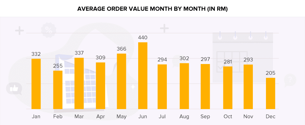 Online Shopping Malaysia: AOV by Month