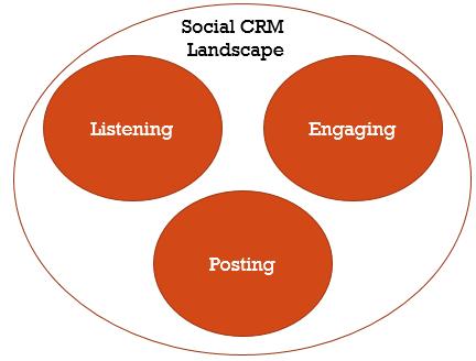 Introduction to Social CRM, Facts, Benefits, Advances