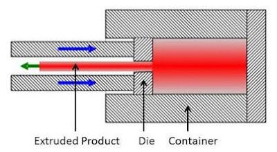 Indirect Extrusion (Ekstrusi Tidak Langsung)