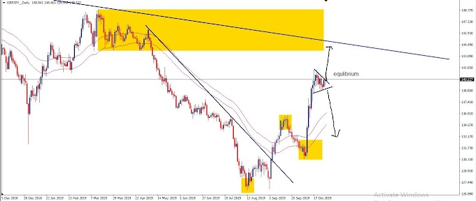 Wave analysis ideas GBPJPY
