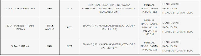 Lowongan Kerja SMA S1 D3 PT Kereta Api Indonesia (Persero) Tahun 2019