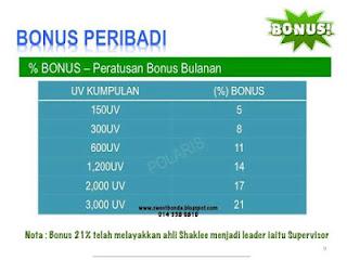 Bonus Shaklee 2020 Setiap 14hb dan Cara Kiraan Bonus Shaklee