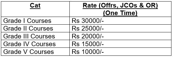 qualification-allowance-7thCPC