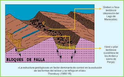 estructura tectónica de la depresión del Lago de Maracaibo