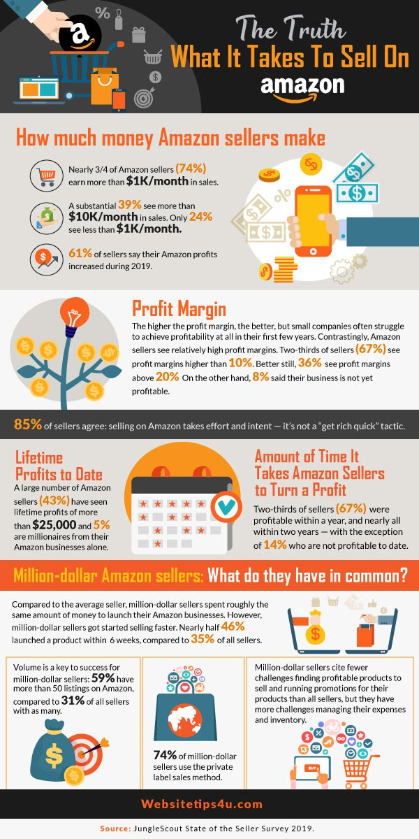 The Truth About What it Takes to Sell on Amazon in 2020 #infographic