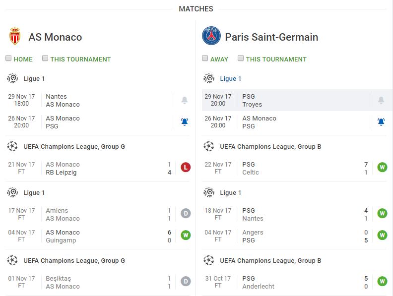 Paris Saint Germain Monaco Sofascore Sectional Sofas Under 300 Vs Psg Preview And Predictions Ligue 1 26 November 2017 As Live Score