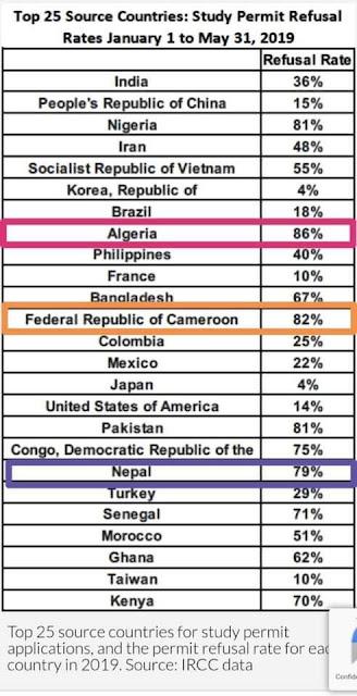 أسباب رفض تأشيرة كندا