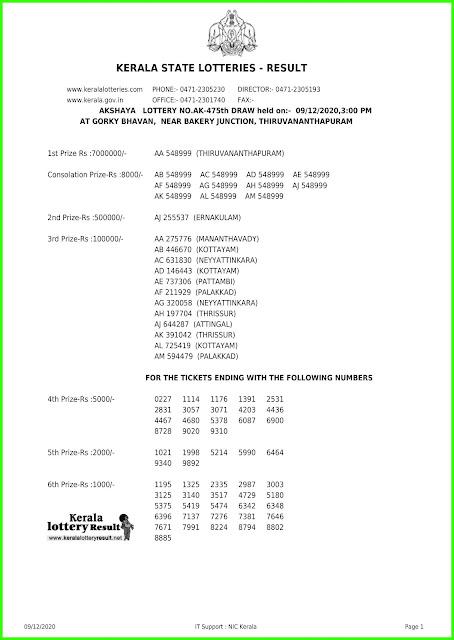 LIVE: Kerala Lottery Results 09-12-2020 Akshaya AK-475  Lottery Result