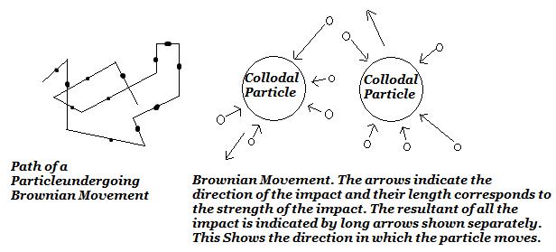 Brownian Movement.