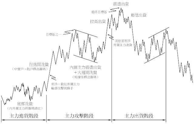 主力控盤股價循環圖