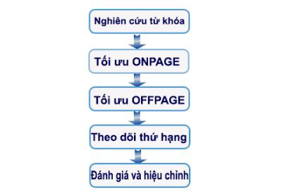 quy trình Seo giúp ích gì cho bạn
