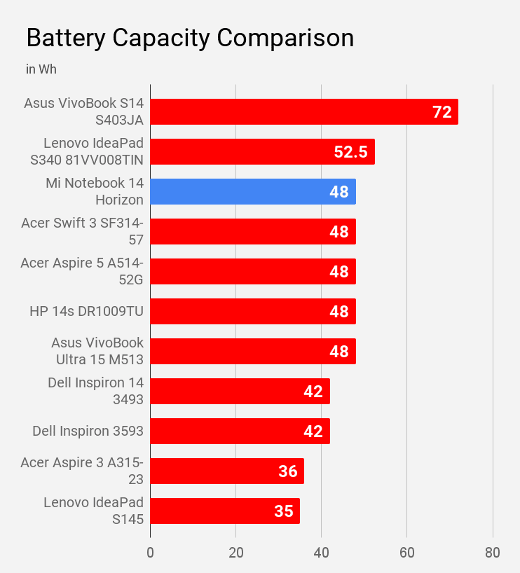 Mi Notebook 14 Horizon's battery capacity compared with other laptops of price Rs 60,000.