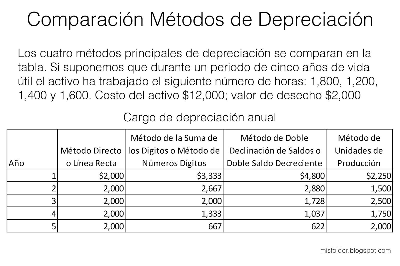 calculo de depreciacion para tenencia 2016 los apuntes del