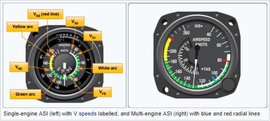 ASI engine tunggal (kiri) dengan label kecepatan V , dan ASI multi engine (kanan) dengan garis radial biru dan merah