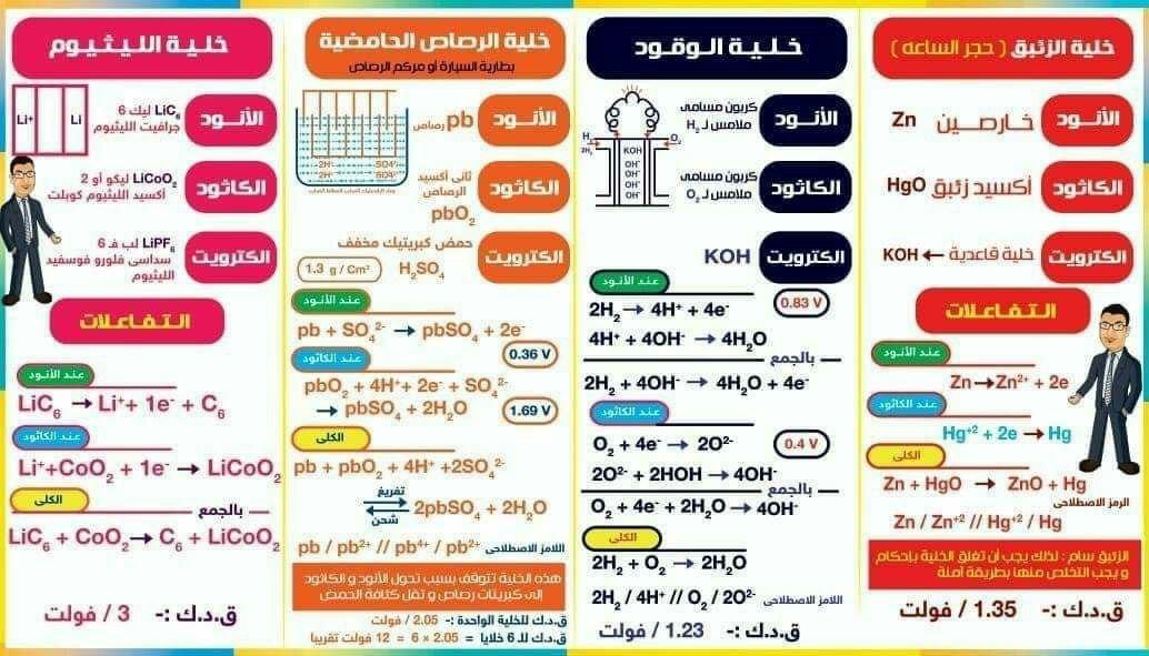 مقارنة بين الخلايا الجلفانية مادة الكيمياء الصف الثالث الثانوي