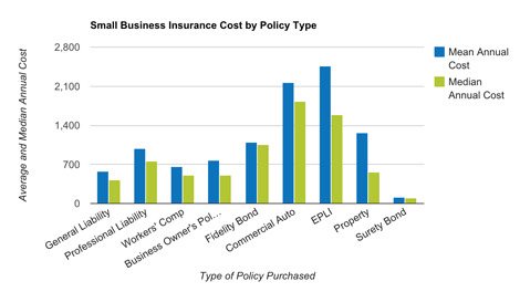Small Business Insurance Rates Canada