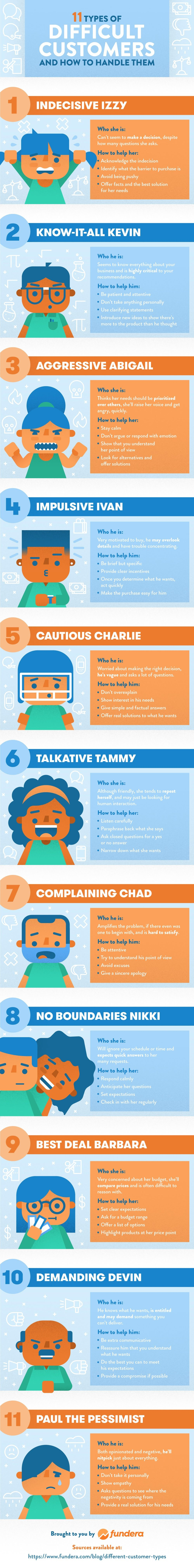 11 Types of Difficult Customers and How to Handle Them - #infographic