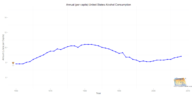 yearly alcohol consumption graph united states
