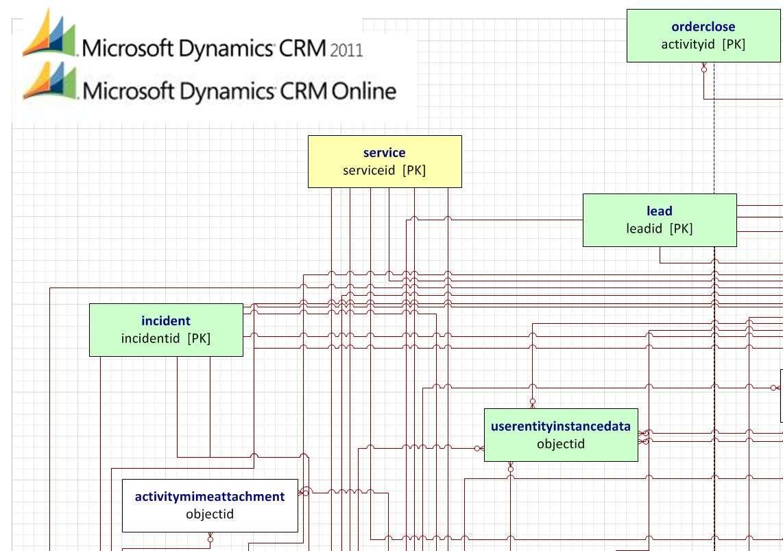 Entity Framework Diagram Watts Backflow Preventer Activity Microsoft Dynamics Crm 2011 And