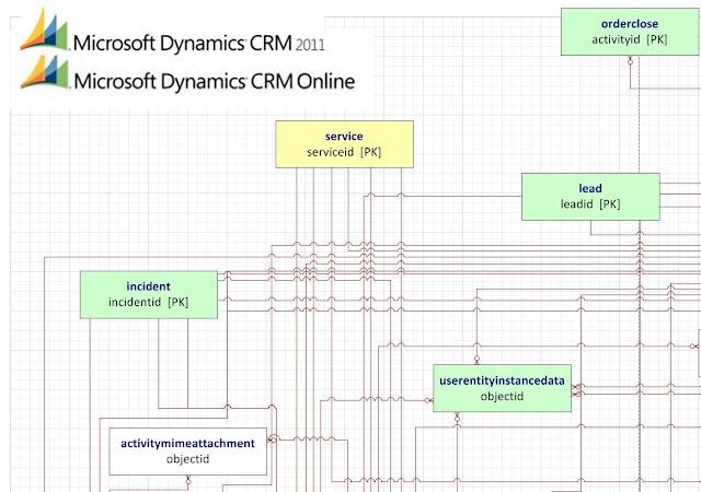 Dynamics Crm Entity Diagram