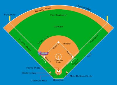 Contoh Gambar Lapangan Softball Beserta Keterangannya Lengkap