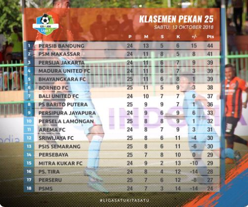 Klasemen Liga 1 Sabtu 13 Oktober 2018