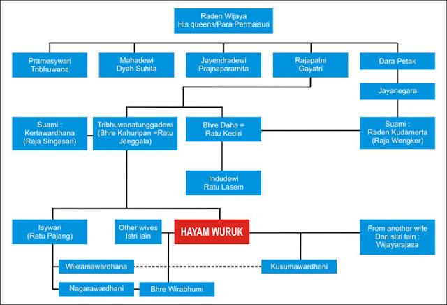FAMILY TREE OF HAYAM WURUK