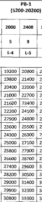 RSMSSB Forest Guard Pay Scale
