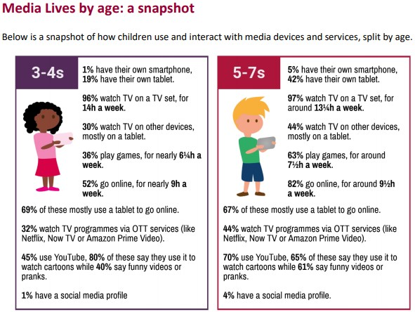 Media lives by age