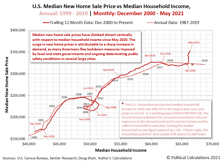 U.S. Trailing Year Averages of Median New Home Sale Prices vs Median Household Income, December 2000 - May 2021