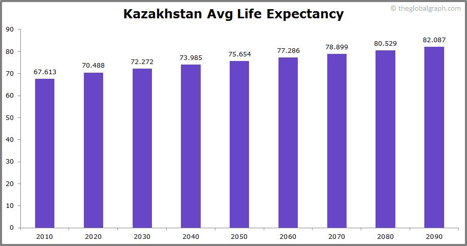 Kazakhstan  Avg Life Expectancy