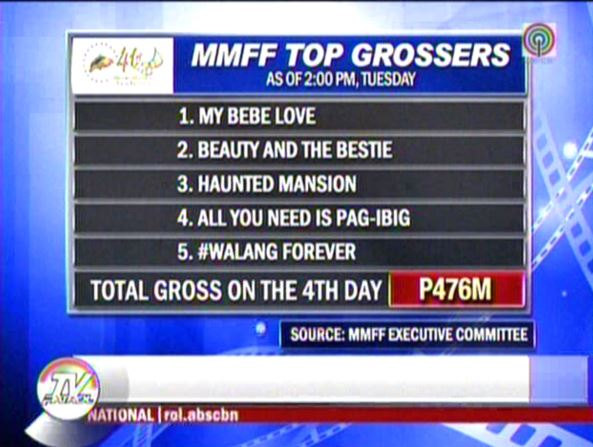 MMFF topgrossers