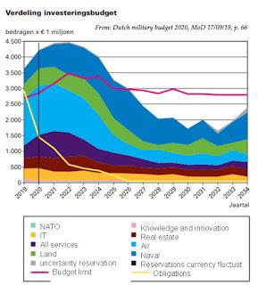 https://www.rijksoverheid.nl/binaries/rijksoverheid/documenten/begrotingen/2019/09/17/x-defensie-rijksbegroting-2020/10_Defensie.pdf
