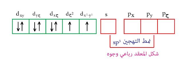 التهجين من النمط sp³ نظرية رابطة التكافؤ النيكل الثنائي