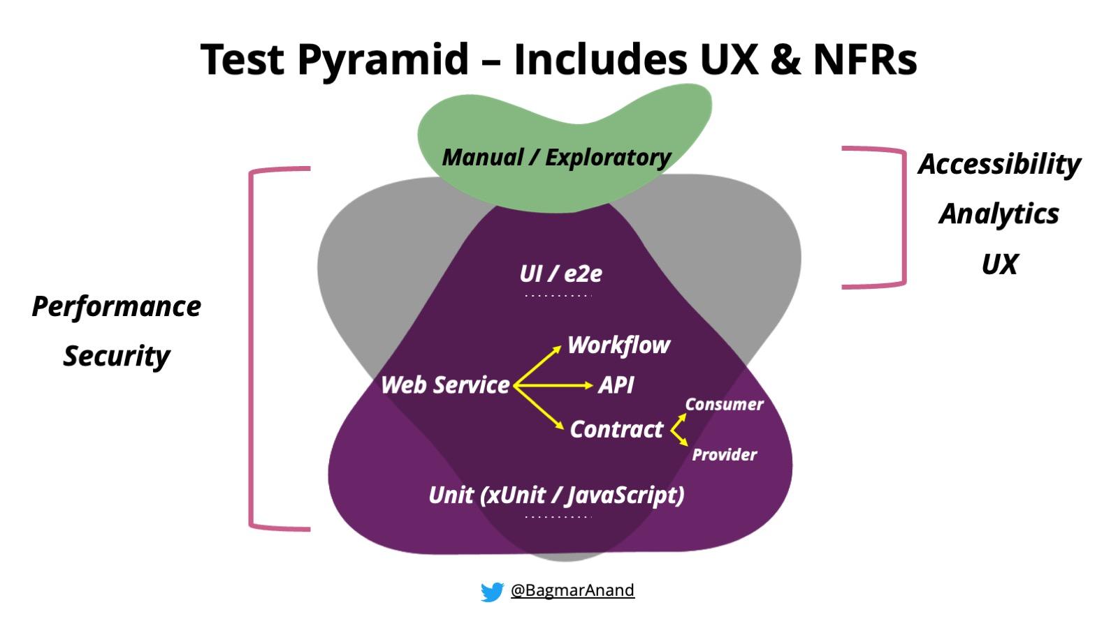 TestPyramid-IncludesUX%2526NFRs.jpeg