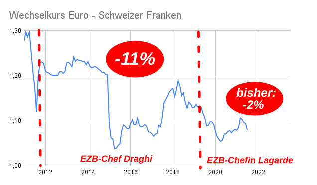 Liniendiagramm fallender Wechselkurs Euro Schweizer Franken 2011-2021