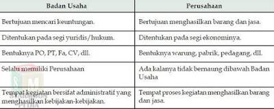 pengertian cv dan pt,perbedaan cv dan ud,pt atau cv,beda cv dan ud,keunggulan pt,beda cv pt dan ud,ciri dan sifat pt,perbedaan cv dengan pt,