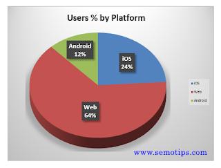 GA4 Report - Users Percentage by Platform