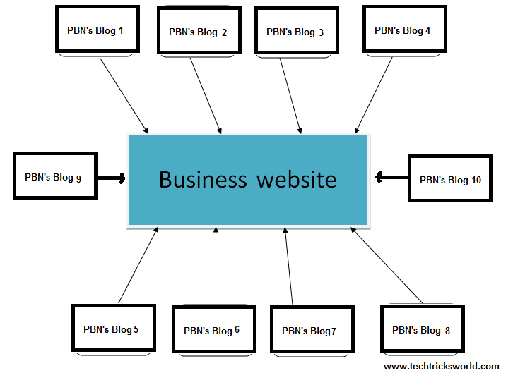 private blog network pbn