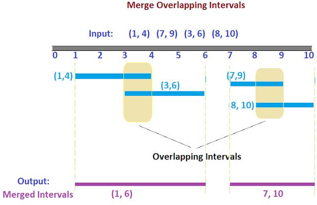 merge overlapping intervals