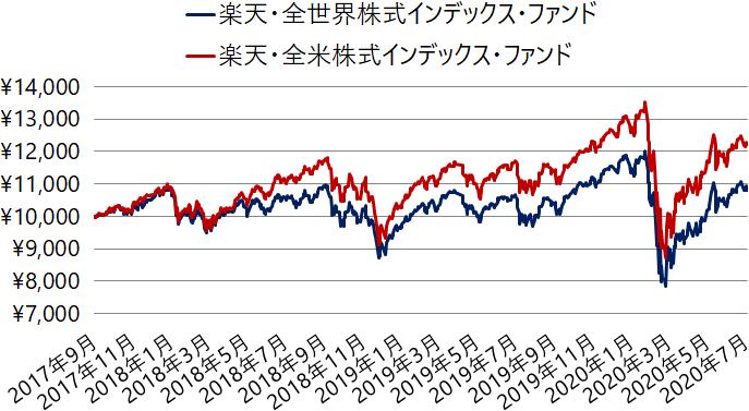 楽天・全世界株式インデックス・ファンドと楽天・全米株式インデックス・ファンドの基準価額の推移(チャート)
