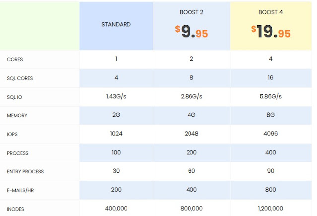 standard web hosting, boost 2 and boost 4 from interserver